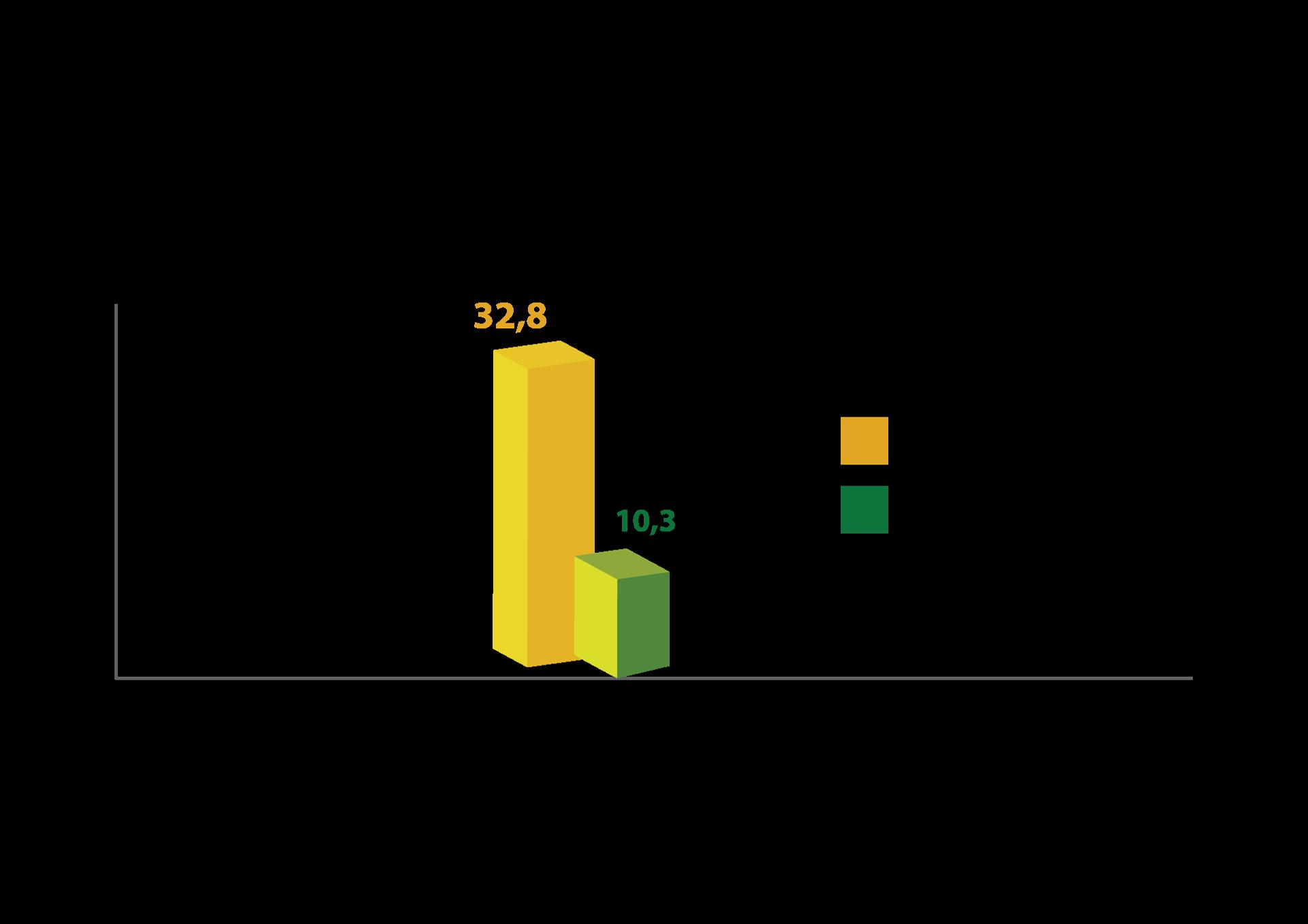 Bảng kết quả: Tỉ lệ trẻ bị táo bón trong 12 tuần can thiệp.
