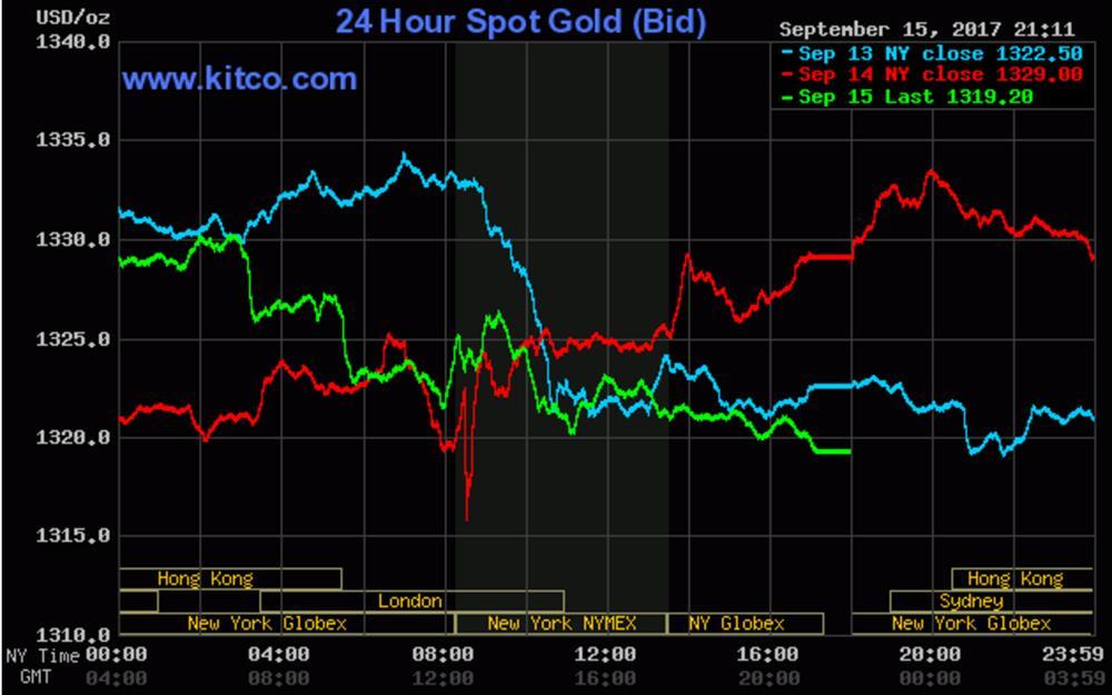 Giá vàng thế giới ngày 15.9