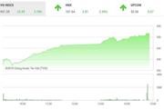 Chứng khoán chiều bùng nổ: Tăng hơn 25 điểm, VN-Index vượt mốc 950