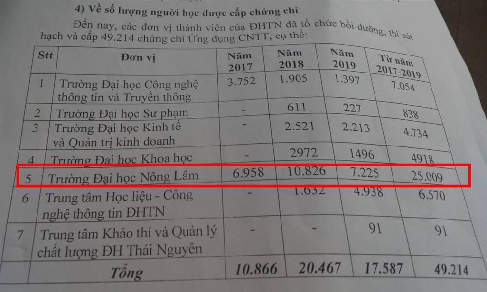 Trường Đại học Nông lâm Thái Nguyên có tổng số sinh viên là 14.000 nhưng 2 năm qua cấp ra đến... 25.000 tấm chứng chỉ tin học.