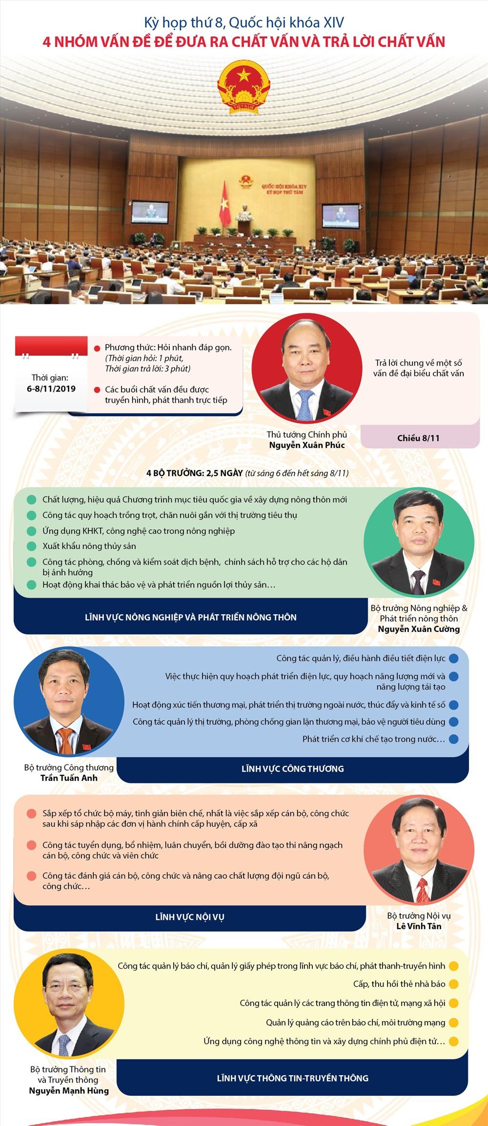 Infographic: TTXVN