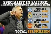 Man Utd mất gần 20 triệu bảng vì sa thải Jose Mourinho