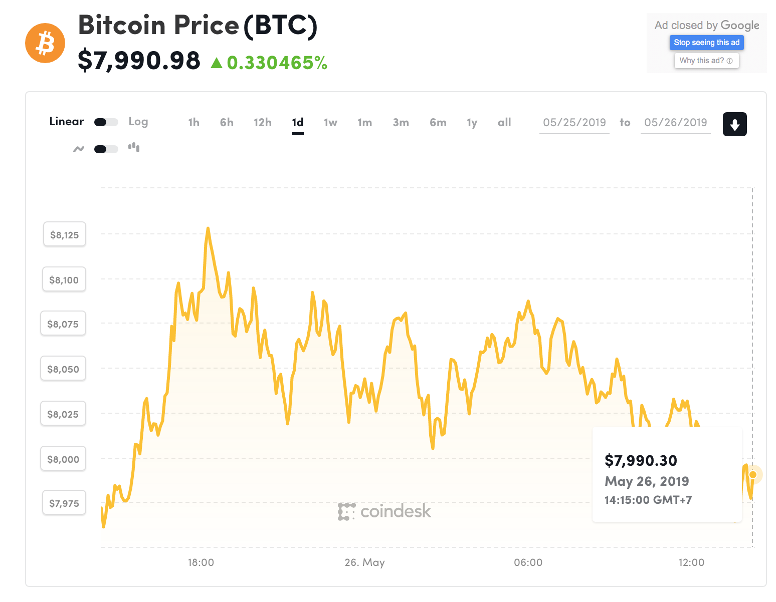 Đồ thị giá Bitcoin trong 24h qua