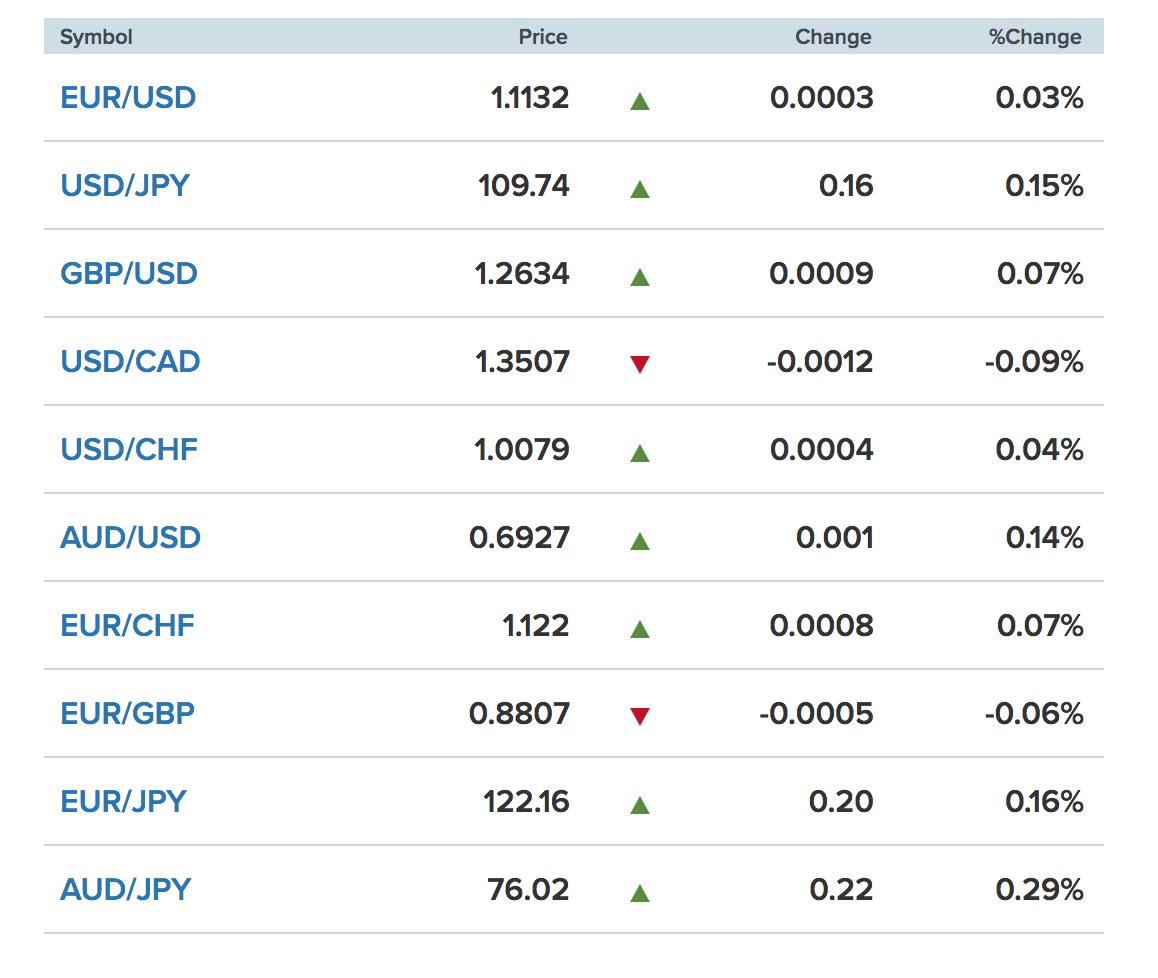 Tỷ giá ngoại tệ các đồng tiền trong rổ tiền tệ thế giới. (nguồn CNBC)