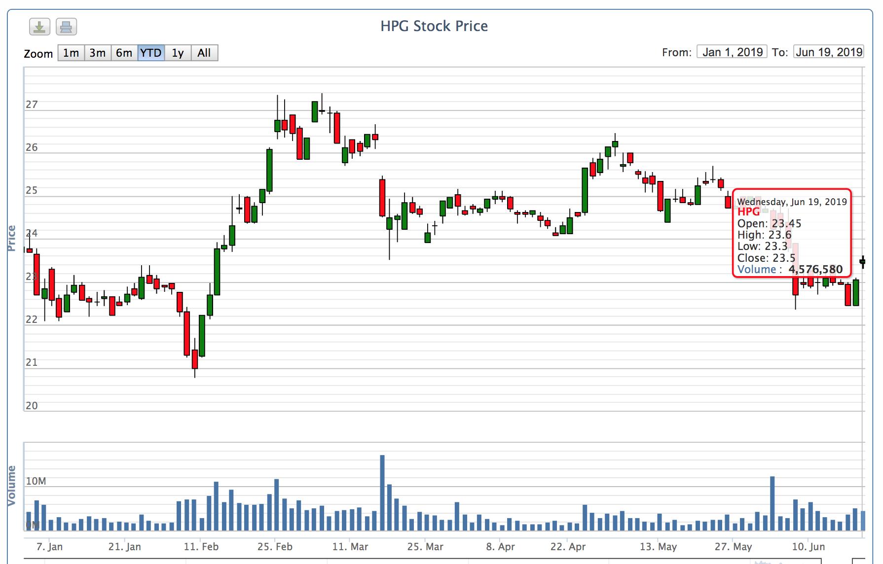 Đồ thị giá cổ phiếu HPG trong 1 năm qua (ảnh VNDirect)