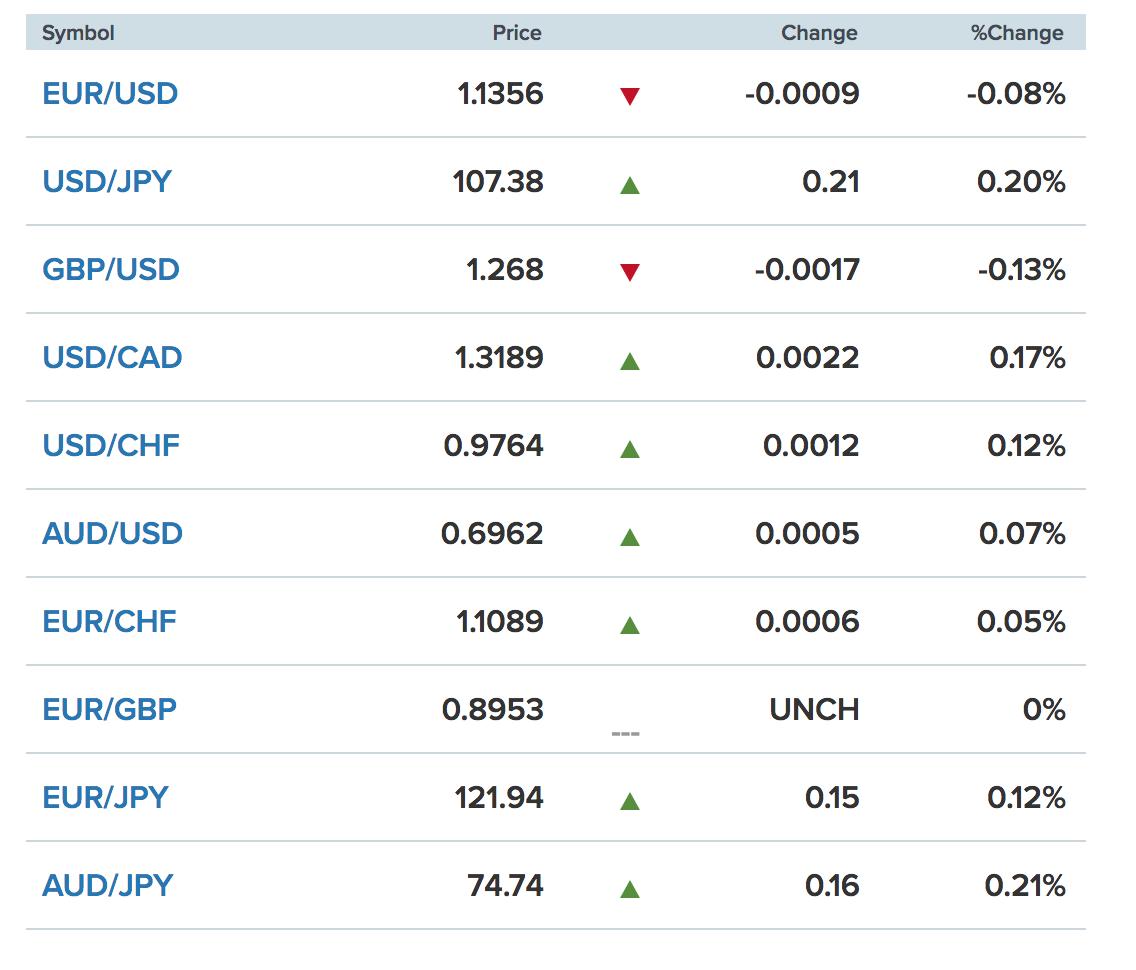 Tỷ giá ngoại tệ các đồng tiền trong rổ tiền tệ thế giới (nguồn CNBC)