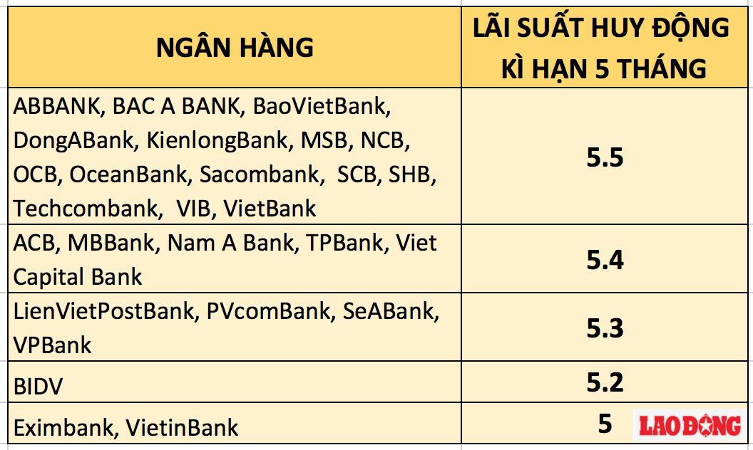 Bảng so sánh lãi suất ngân hàng cao nhất kỳ hạn 5 tháng