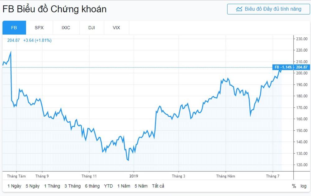 Giá cổ phiếu Facebook tăng 1,81% ngay trong ngày mức phạt kỉ lục 5 tỉ USD được công bố.