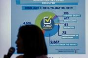 Philippines xử phạt 8.000 cảnh sát trong cuộc chiến chống ma túy