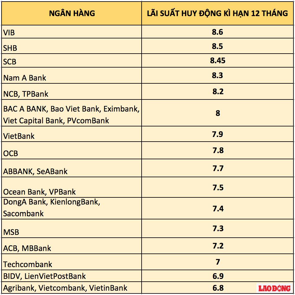 Bảng so sánh lãi suất ngân hàng cao nhất kì hạn 12 tháng.