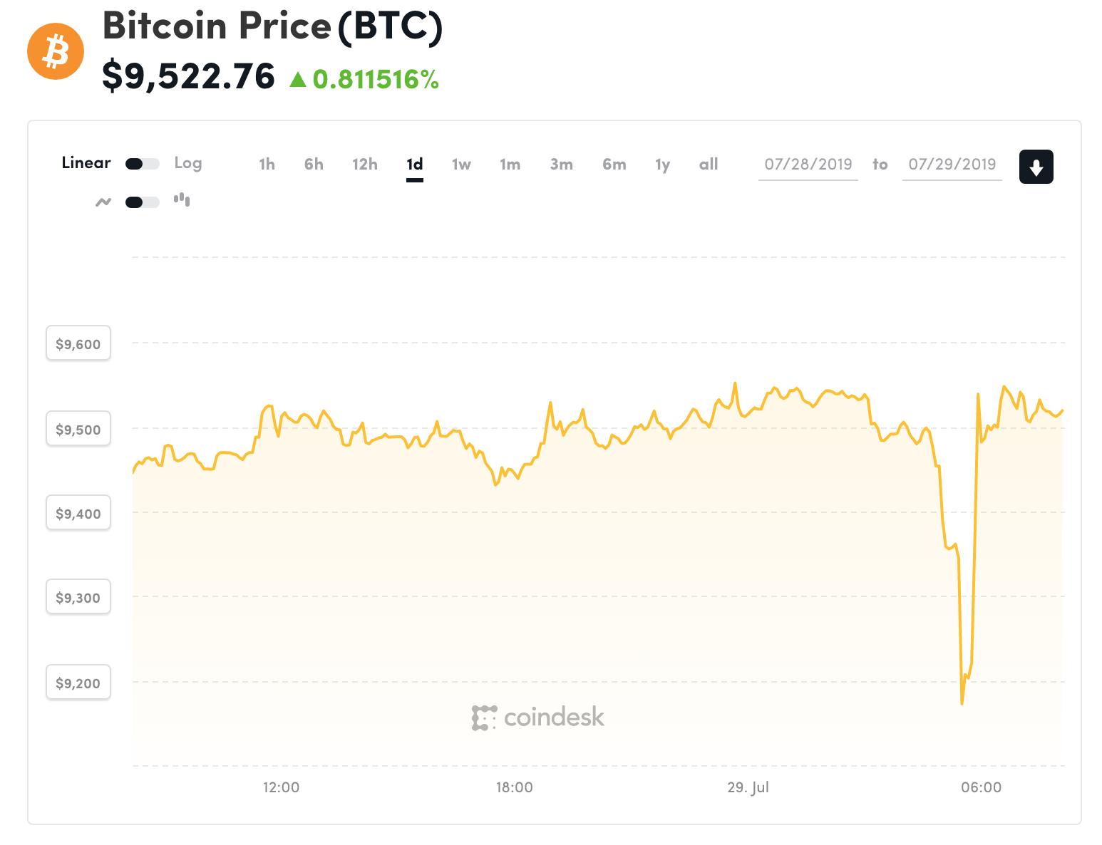 Đồ thị giá Bitcoin trong 24h qua (nguồn Coindesk)