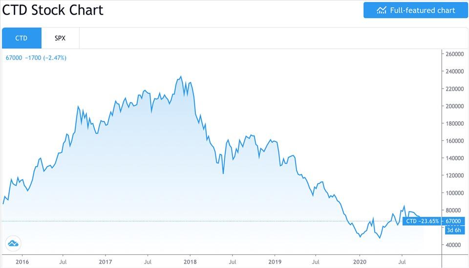 Đồ thị giá cổ phiếu CTD trong 5 năm gần đây. Ảnh chụp màn hình
