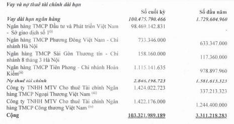 Vay và nợ thuê tài chính dài hạn của LGL tăng vọt trong 9 tháng đầu năm Nguồn: BCTC hợp nhất quý III của LGL