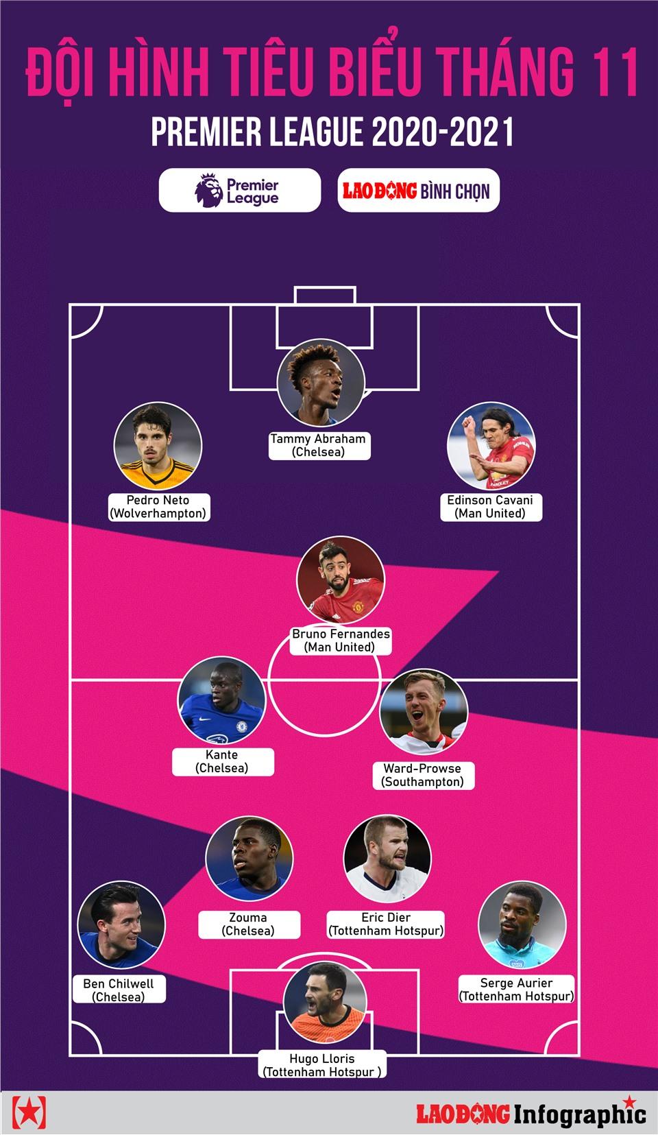 Lao Động chọn Đội hình tiêu biểu tháng 11 Premier League: So bó đũa...