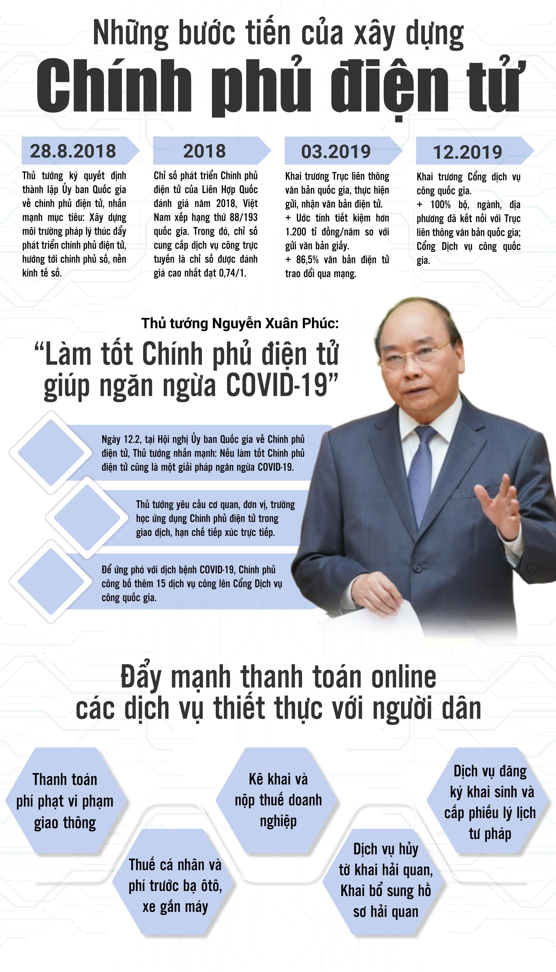 Những bước tiến của xây dựng Chính phủ điện tử. Infographic: Văn Thắng