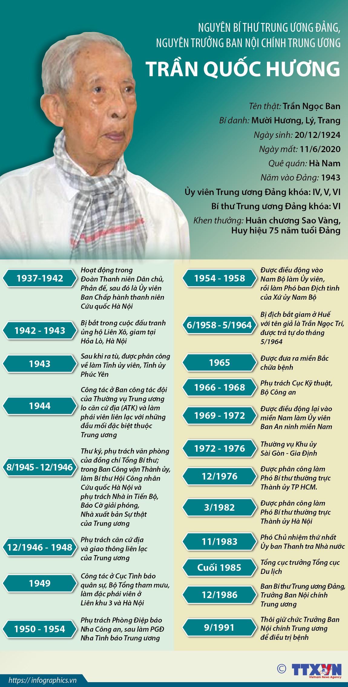 Quá trình công tác của ông Trần Quốc Hương. Infographic: TTXVN