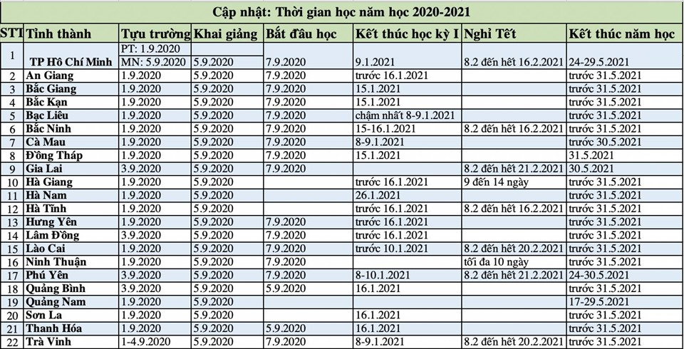 Khung kế hoạch thời gian năm học 2020-2021 của một số địa phương đã công bố. Tổng hợp: Tuệ Nhi