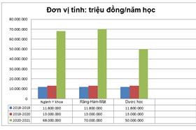 ĐH Y Dược TPHCM chính thức tăng học phí, nhiều ngành tăng gấp 5 lần