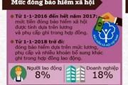 Phương thức đóng BHXH đối với lao động đi làm việc ở nước ngoài