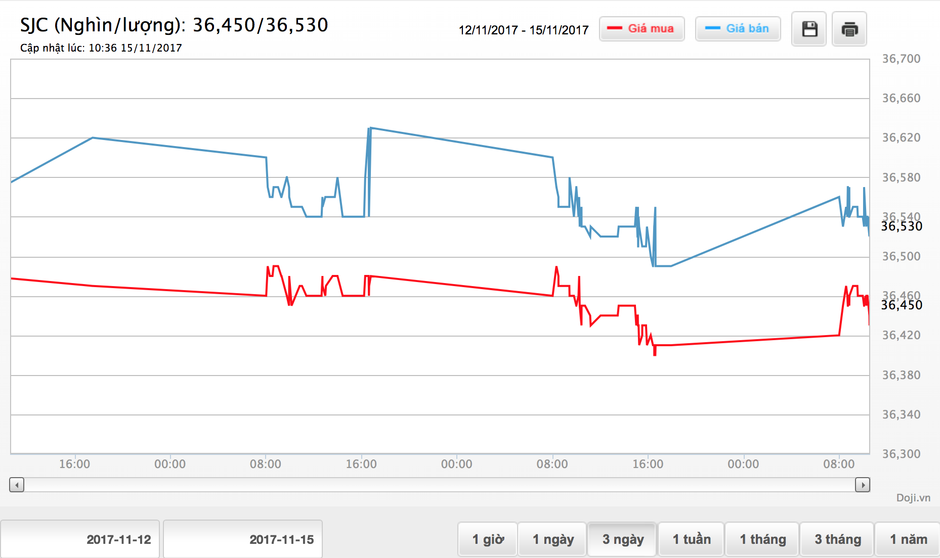 Giá vàng SJC trong nước từ 13.11 đến 15.11
