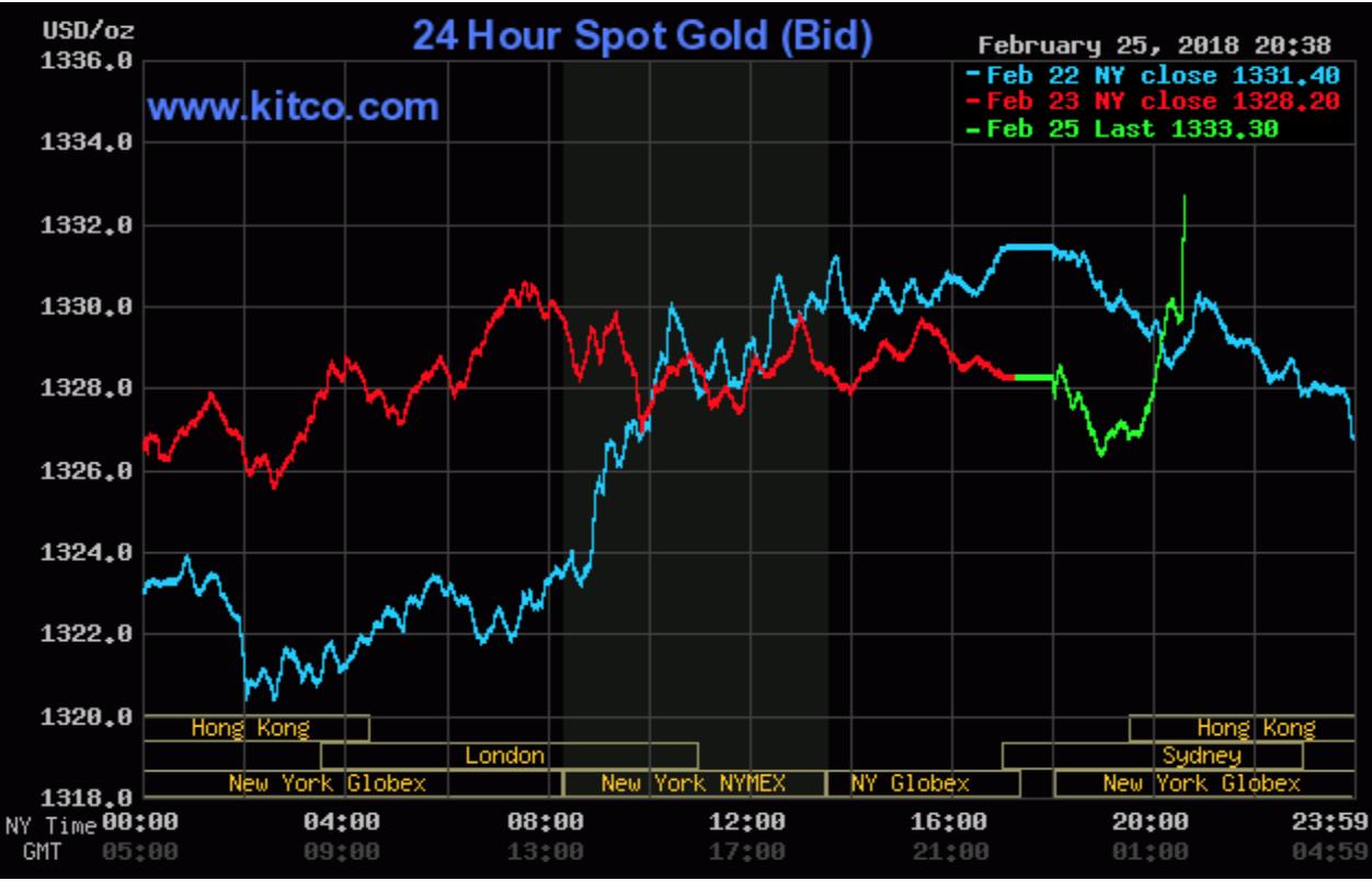 Giá vàng thế giới từ ngày 24.2 đến 26.2