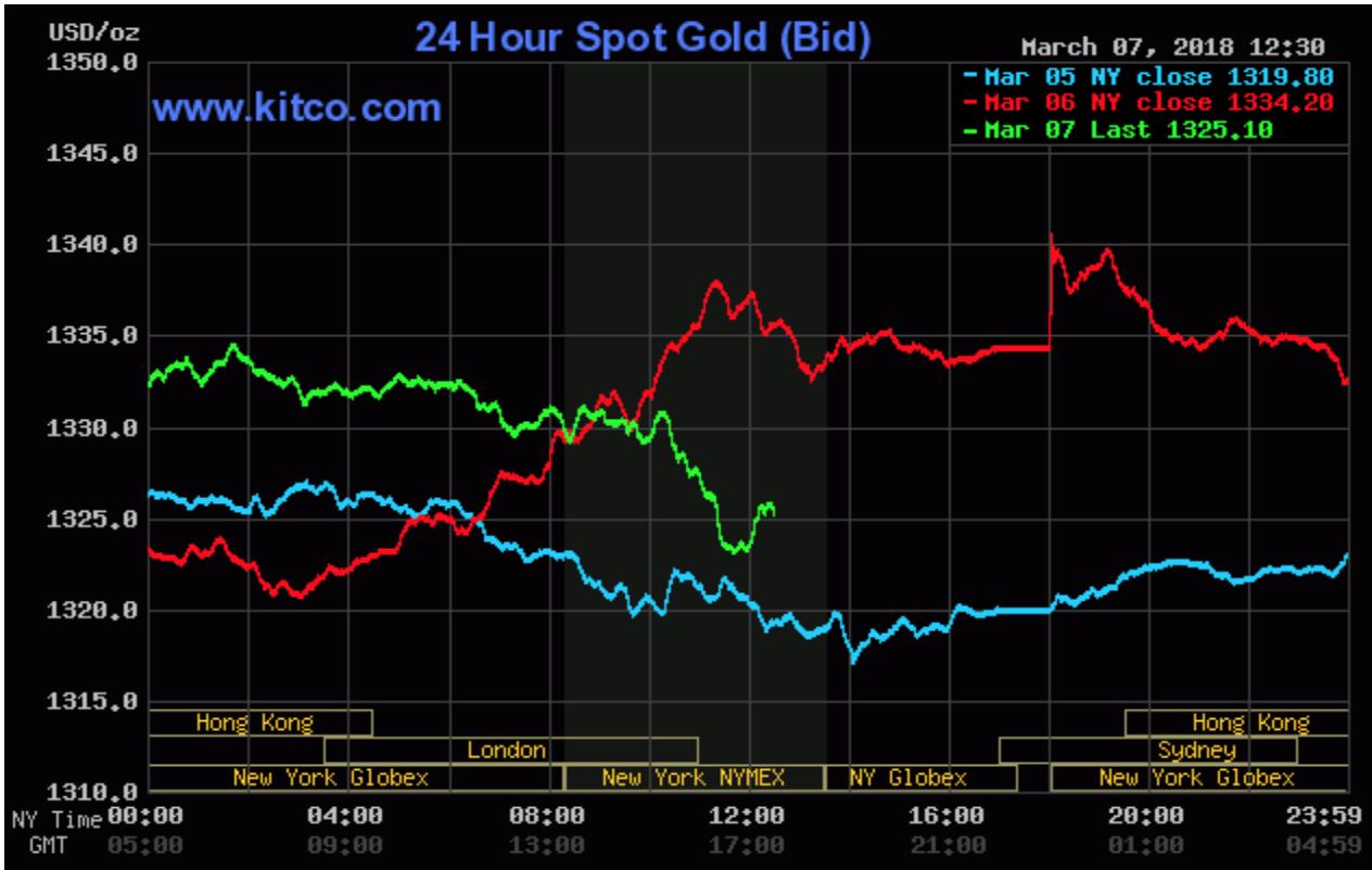 Giá vàng thế giới từ ngày 6.3 đến 8.3
