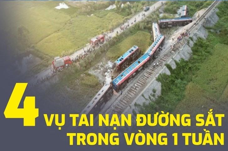Từ ngày 24.5 đến 26.5 cả nước xảy ra 4 vụ tai nạn đường sắt. Trong đó vụ tai nạn giữa tàu khách SE19 va chạm với 1 xe ô tô tải ở Tĩnh Gia, Thanh Hóa làm 2 người chết và 8 người bị thương.