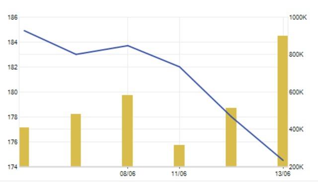 Cổ phiếu PNJ lao dốc mạnh trong 3 phiên giao dịch đầu tuần này.