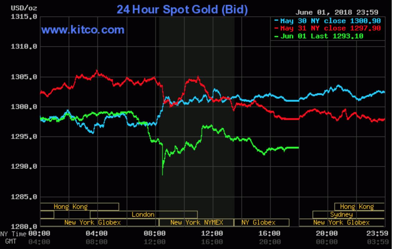 Giá vàng thế giới từ ngày 31.5 đến 2.6