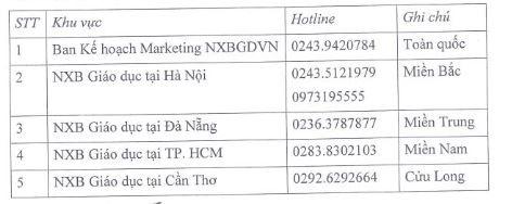Đường dây nóng được NXB Giáo dục Việt Nam công bố để cung ứng sách kịp thời cho phụ huynh, học sinh.