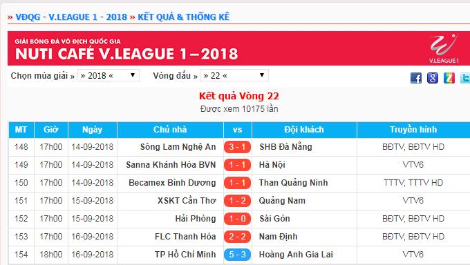 Kết quả vòng 22 V.League 2018.
