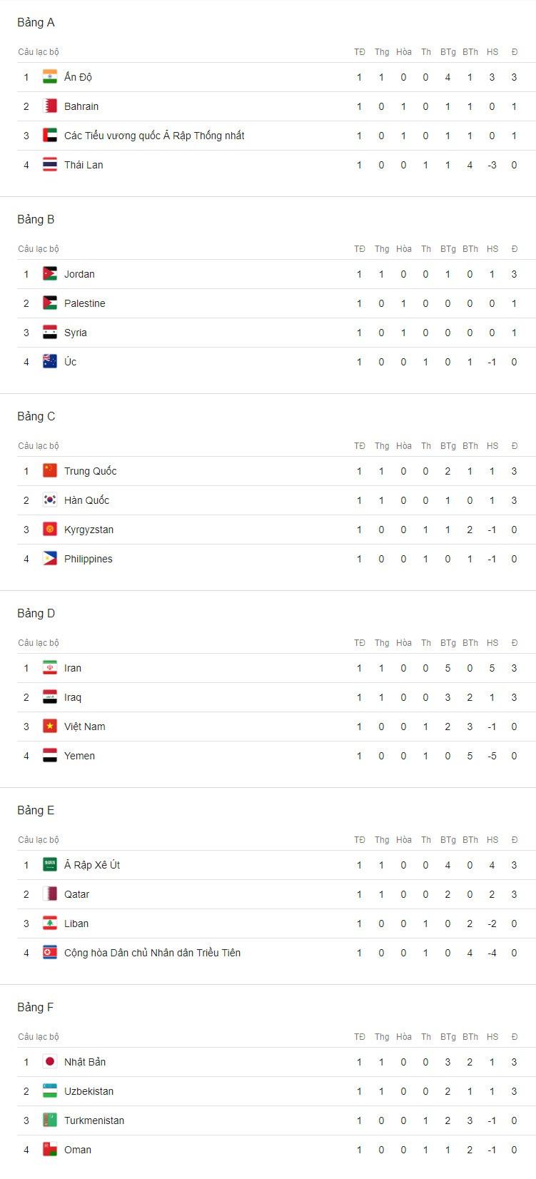 Bảng xếp hạng Asian Cup 2019 sau lượt đấu đầu tiên.