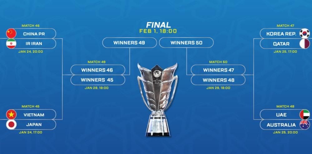 Lịch thi đấu vòng tứ kết Asian Cup 2019. Ảnh AFC