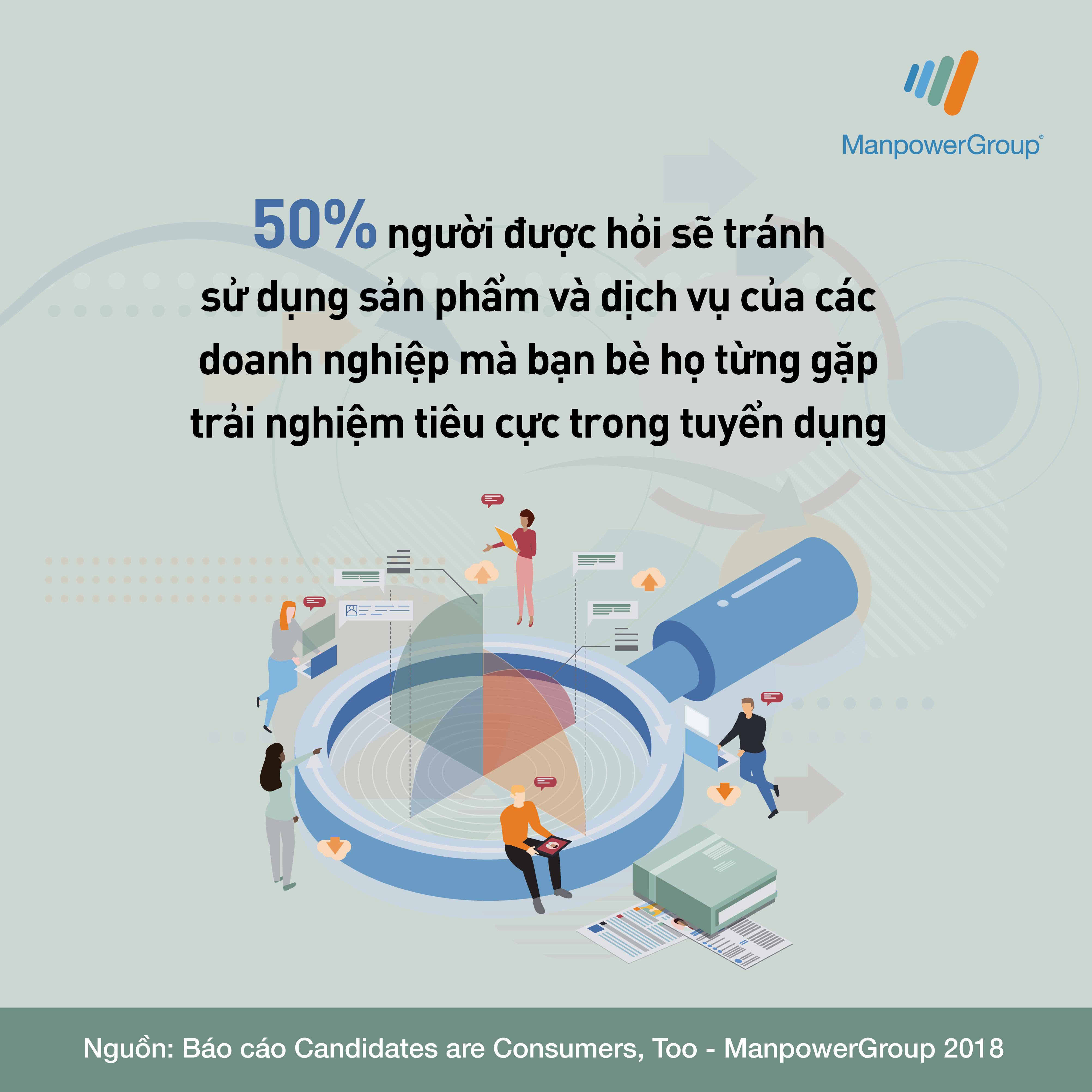 50% người được hỏi sẽ tránh sử dụng các sản phẩm và dịch vụ của các doanh nghiệp mà bạn bè họ từng gặp trải nghiệm tiêu cực trong tuyển dụng