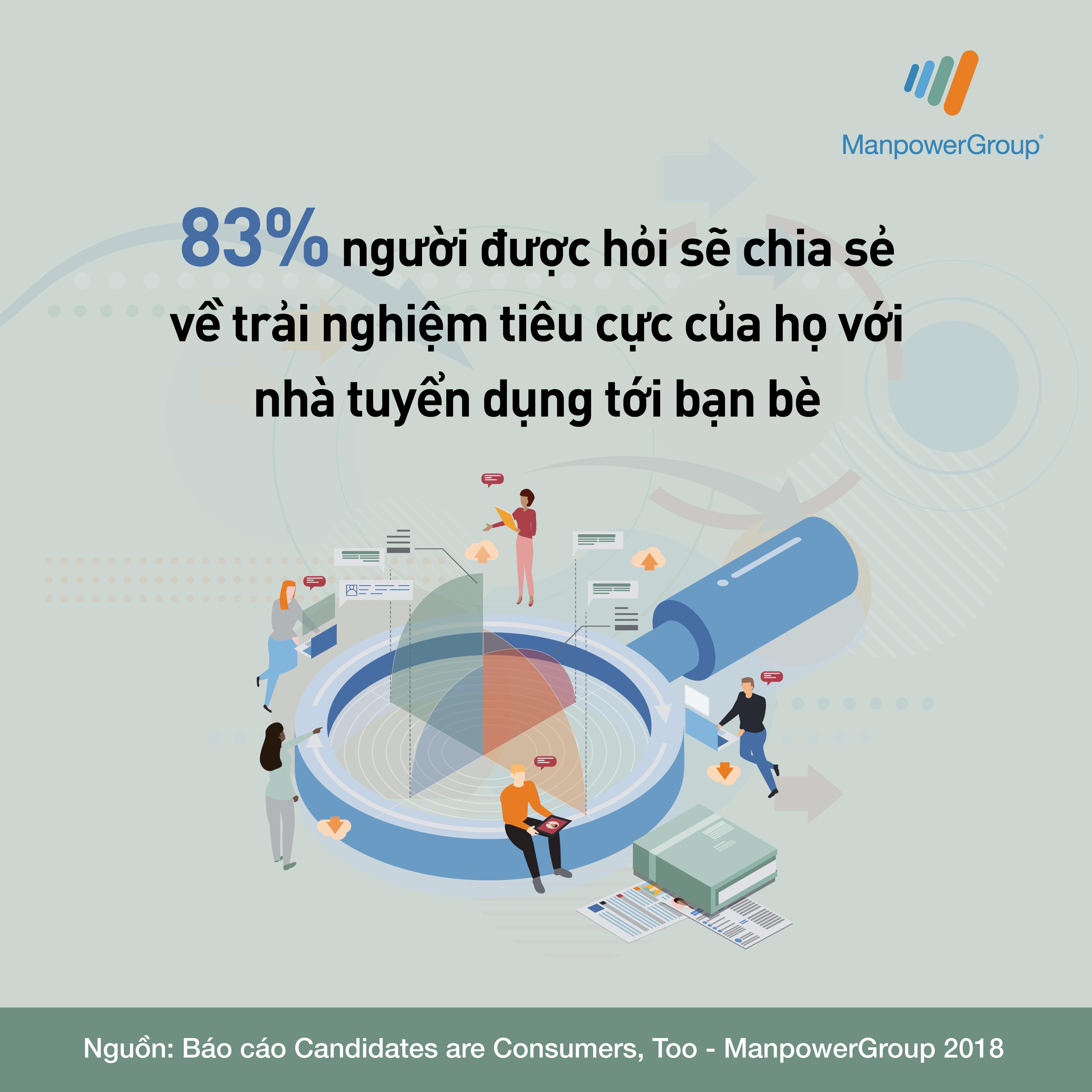 83% người được hỏi sẽ chia sẻ về trải nghiệm tiêu cực của họ với nhà tuyển dụng tới bạn bè