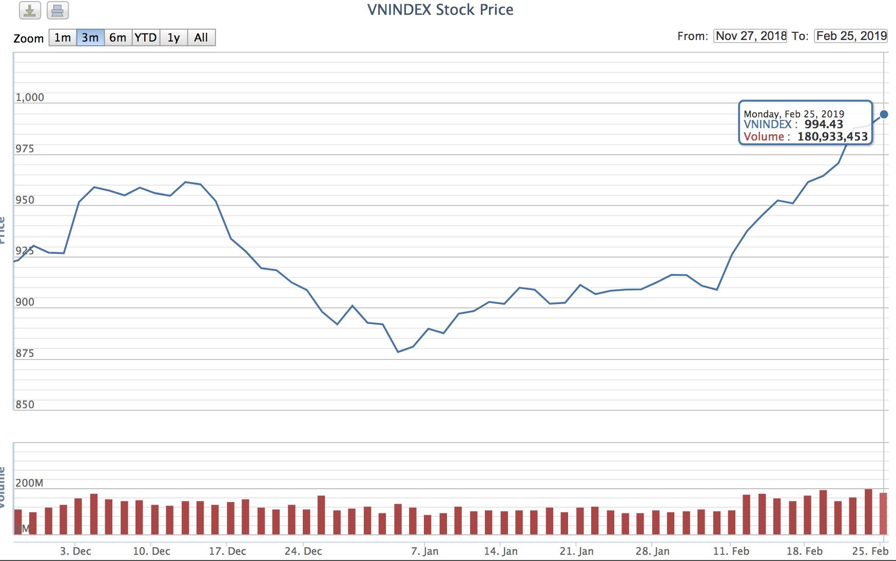 Biểu đồ VN-Index trong 3 tháng gần đây. Nguồn VNDirect