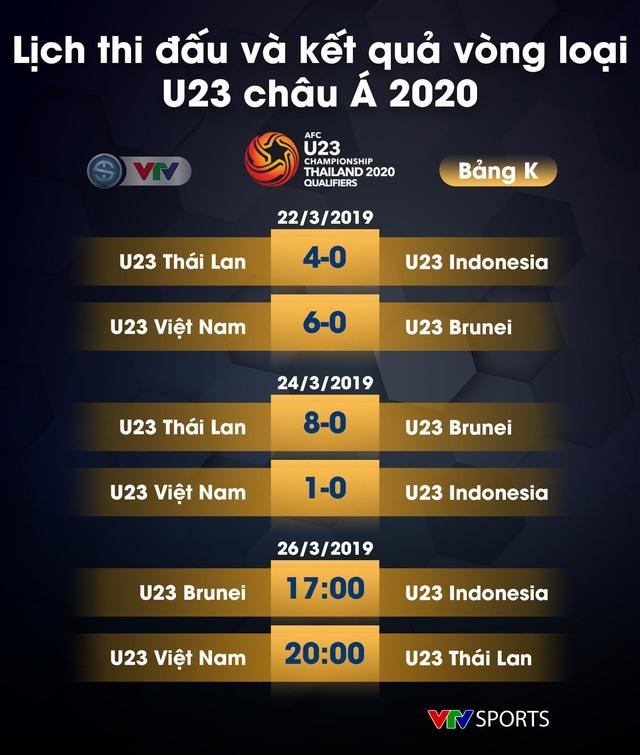 Lịch thi đấu bảng K vòng loại U23 Châu Á ngày 26.3. Ảnh VTV