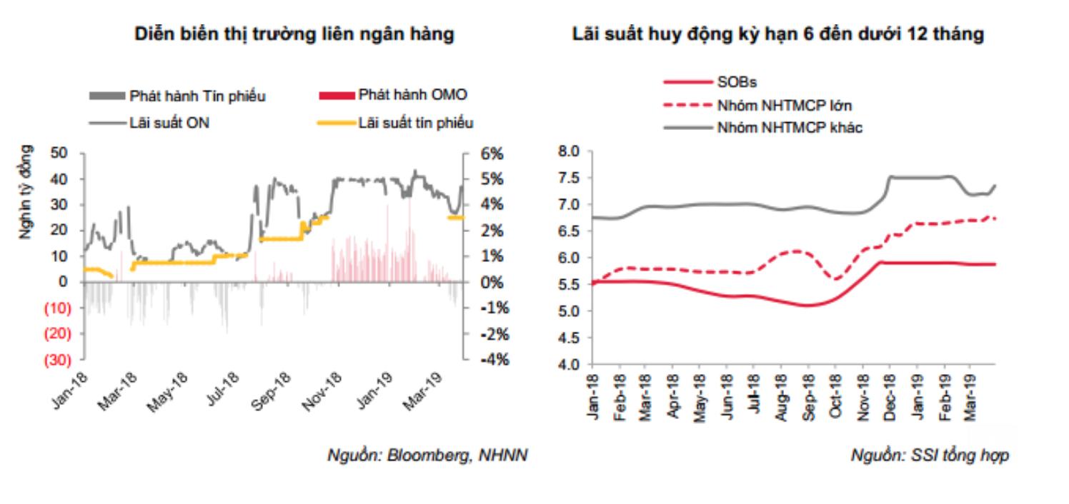 Diễn biến thị trường liên ngân hàng và diễn biến lãi suất huy động từ đầu năm đến nay. Nguồn SSI