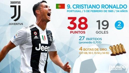 Từ vị thế cạnh tranh chiếc giày vàng Châu Âu cùng Lionel Messi, siêu sao Ronaldo không còn giữ dược phong độ khi chuyển tới Juventus. Hiện tại CR7 mới có 19 bàn thắng, đồng xếp hạng 9 trong top ghi bàn Châu Âu.