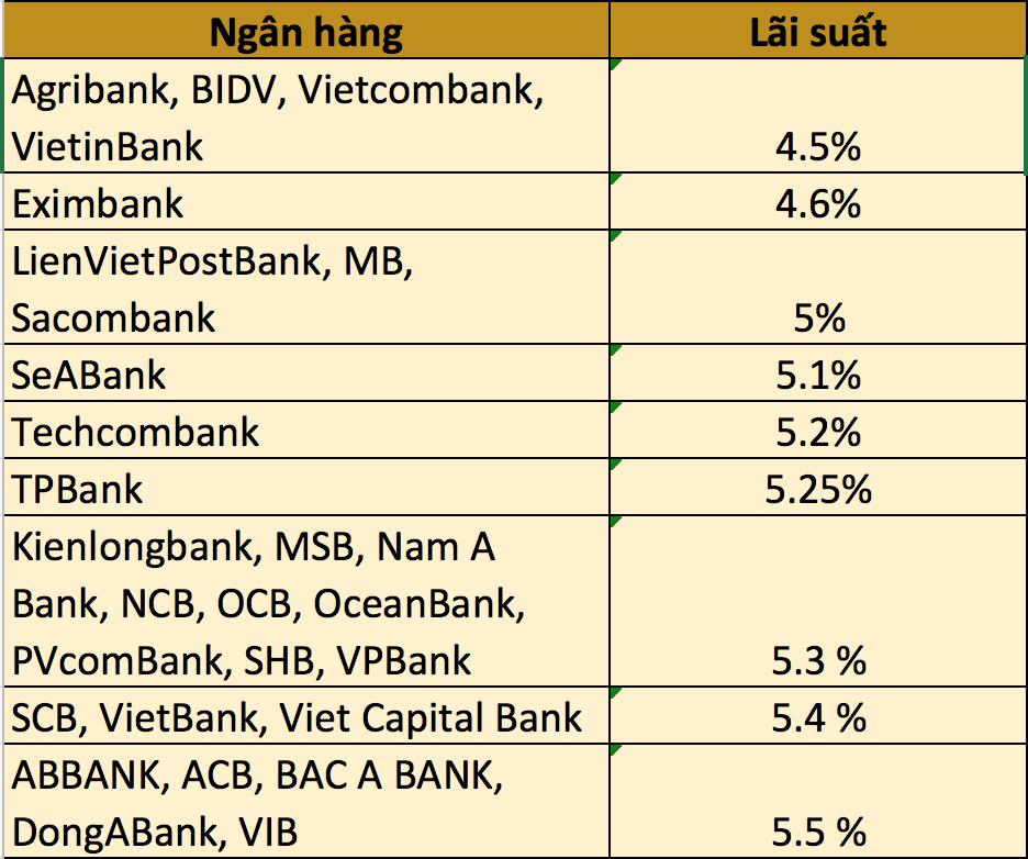 # Bảng lãi suất cho vay mới nhất Top 10 ngân hàng VN
