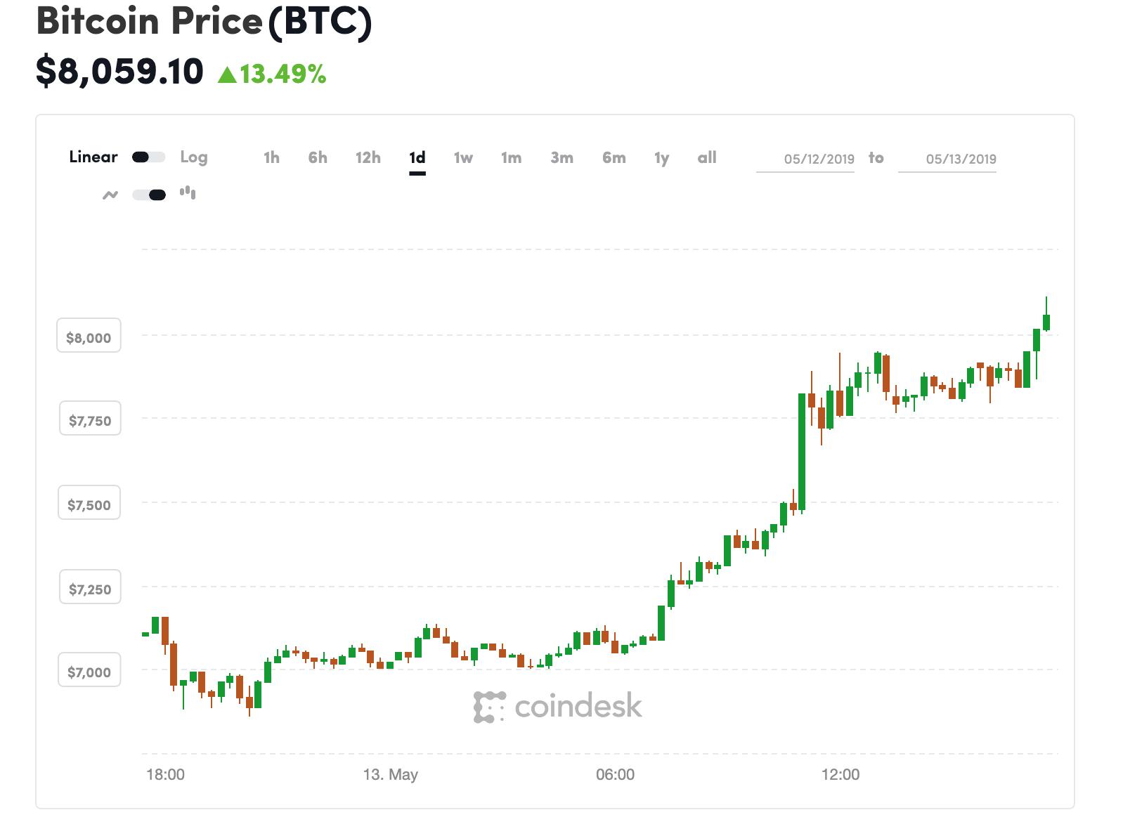 Giá Bitcoin tăng mạnh trong thời gian gần đây