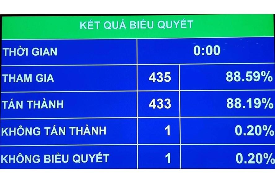 Kết quả biểu quyết của Quốc hội về phê chuẩn Nghị quyết miễn nhiệm chức vụ Bộ trưởng Bộ Giao thông Vận tải và Tổng thanh tra Chính phủ. Ảnh: Đ.T