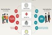 Nghỉ việc, phải trả lại tiền bệnh viện đã đóng bảo hiểm xã hội?