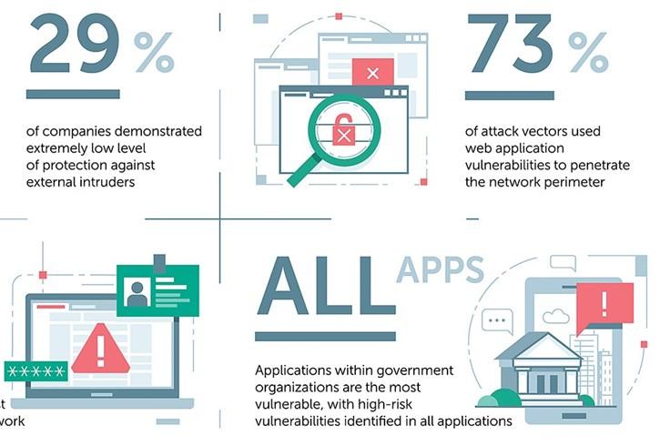 Gần 3/4 vụ tấn công xuyên thủng mạng bảo mật của doanh nghiệp