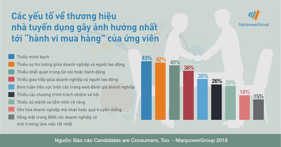 """Các yếu tố về thương hiệu nhà tuyển dụng gây ảnh hưởng nhất tới """"hành vi mua hàng"""" của ứng viên"""