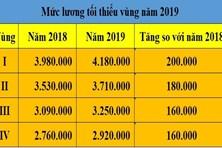 Mức lương tối thiểu vùng ở huyện Gia Lâm là bao nhiêu?