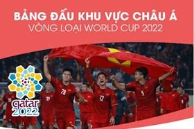 Infographic: Lịch thi đấu của đội tuyển Việt Nam vòng loại World Cup 2022